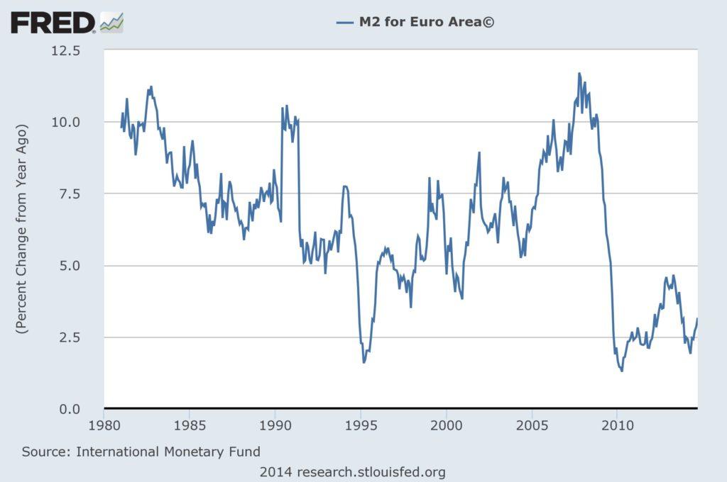 M2-Eur