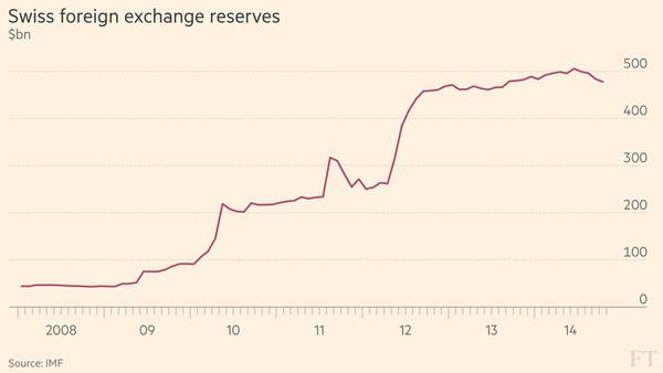 chf reserves