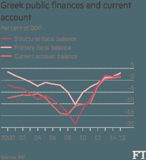greek fiscal