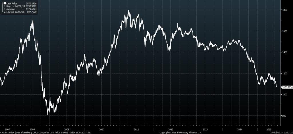 CMCIPI Index (UBS Bloomberg CMCI 2015-07-23 10-11-55
