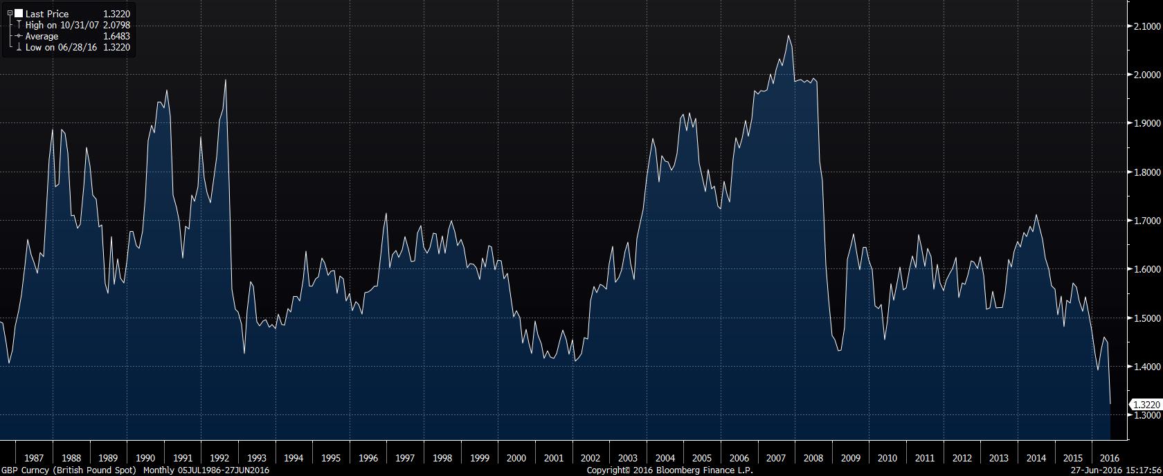GBP Curncy (British Pound Spot) 2016-06-27 15-17-50