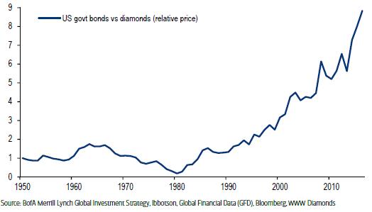 bonds-diamonds