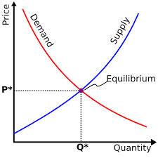 s-d curve