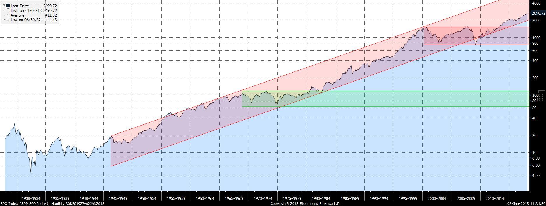 SPX Index (S&P 500 Index) Month 2018-01-02 11-34-35